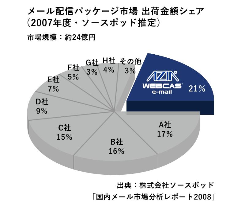 エイジア、メール配信パッケージ市場シェア1位を獲得(ソースポッド調べ)