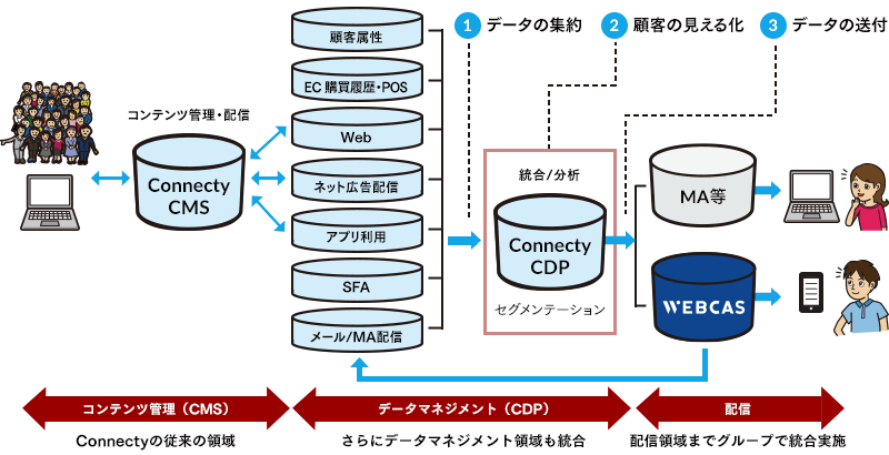 Connecty CDP
